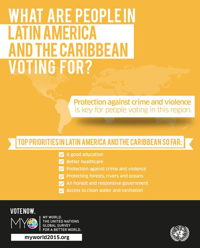 Prioridades da América Latina no MY World
