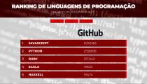 Ranking de linguagens web via raspagem de dados